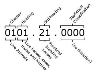 Tariff code